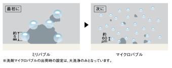 ミリバブルとマイクロバブル